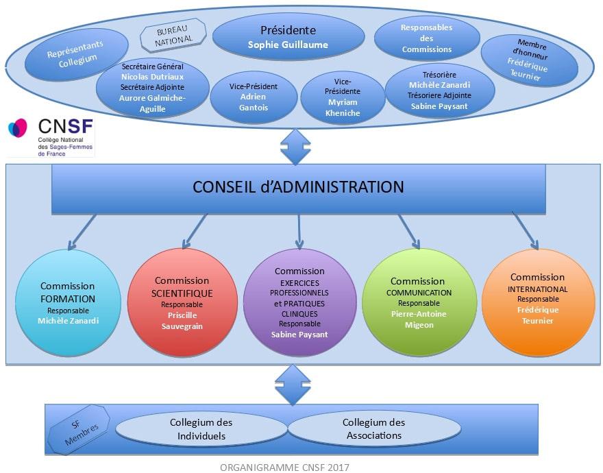 Organigramme du CNSF