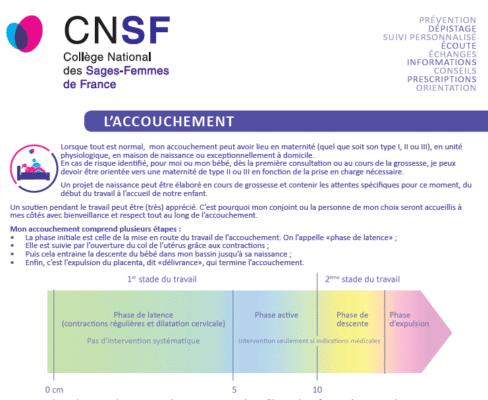 Les fiches du CNSF